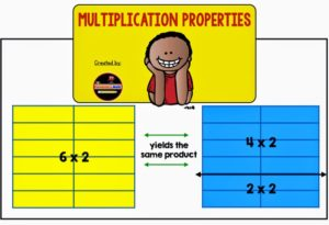 Properties of Operations: Multiplication