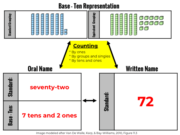 Base ten representation with models and written name